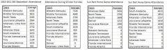 SBC Basketball Attendance through 1/4/10