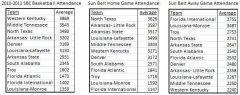 Sun Belt Basketball Attendance (2.16.11)