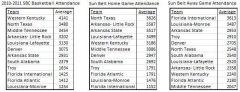 Sun Belt Basketball Attendance (2/7/11)