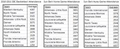 Sun Belt Basketball Attendance (2/2/11)