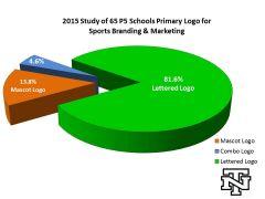 2015 65 P5 Logo Branding Study