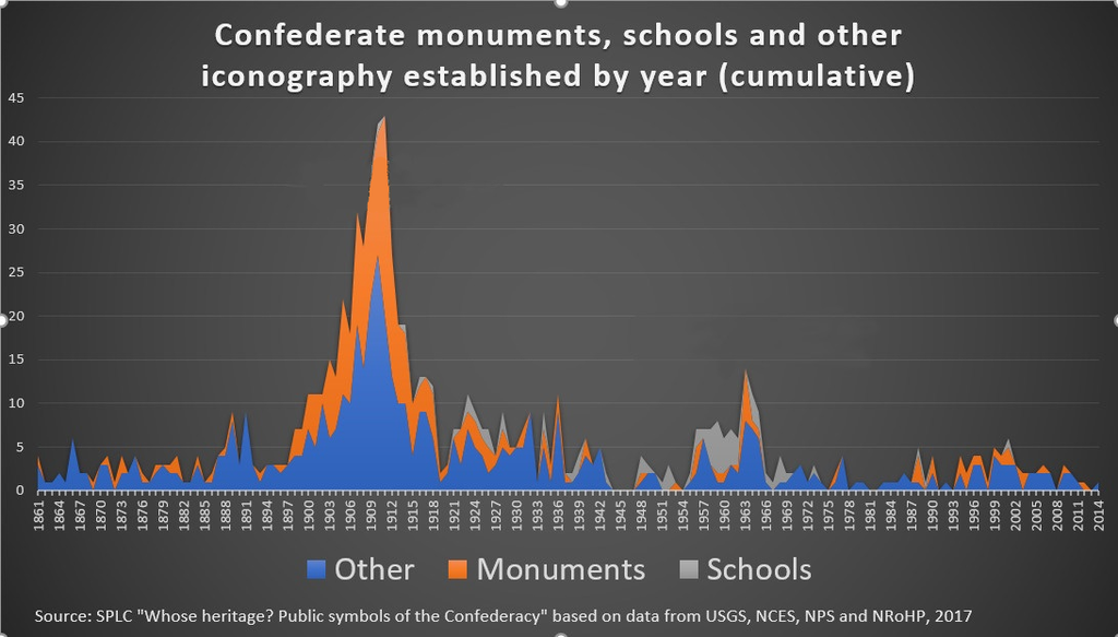 1024px-Confederate_monuments,_schools_and_other_iconography_established_by_year.png